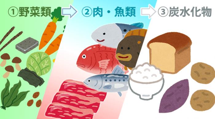 野菜→肉・魚→炭水化物で食べる
