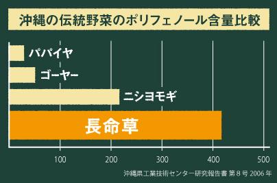長命草とその他沖縄野菜とのポリフェノール含有量比較