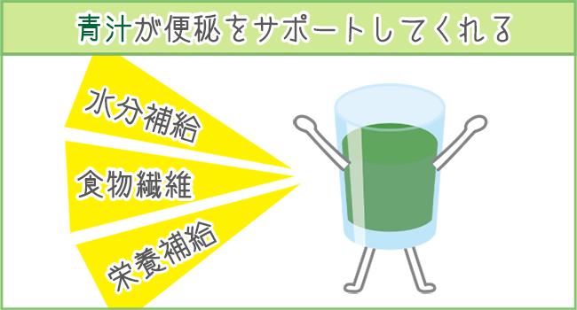 青汁が便秘解消に効果的な3つの理由について
