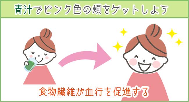 血行をよくすることで、ピンク色の肌をゲット。青汁には血行をよくする効果も