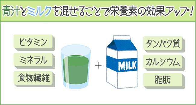 青汁と牛乳を混ぜると栄養価がアップ!