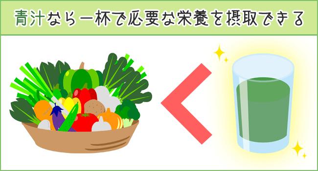 青汁は栄養豊富
