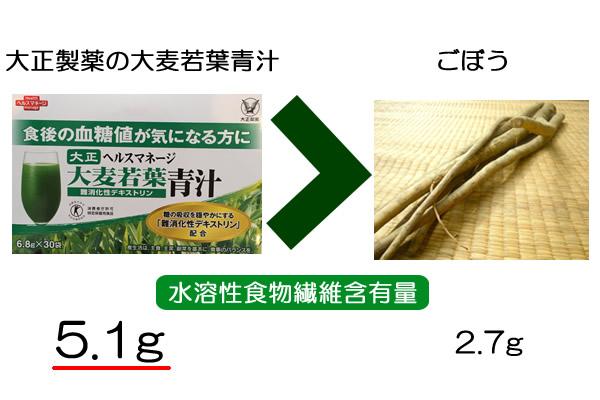 dietary fiber quantity3