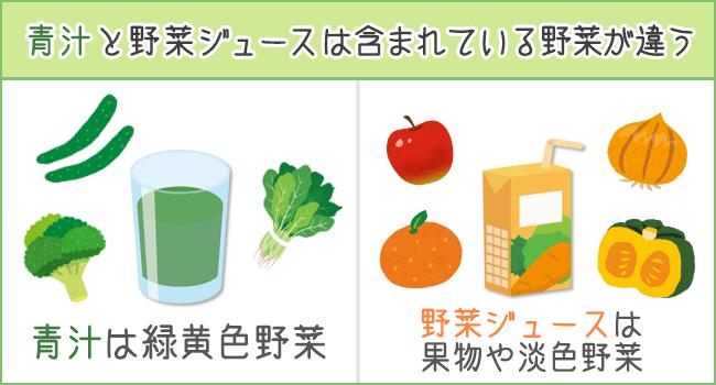 青汁と野菜ジュース