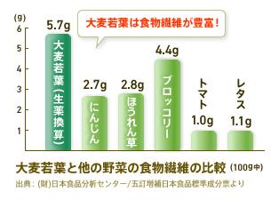 大麦若葉と他の野菜の食物繊維の比較