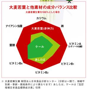 赤神力の栄養価の比較がされたグラフの画像
