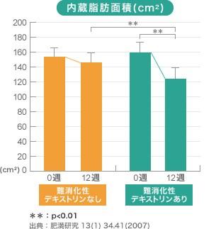 難消化性デキストリンには内蔵脂肪を減らす効果の実験データ