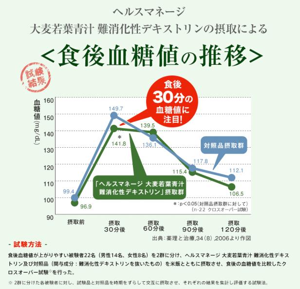 ヘルスマネージ大麦若葉青汁難消化性デキストリンの血糖値低下のグラフ