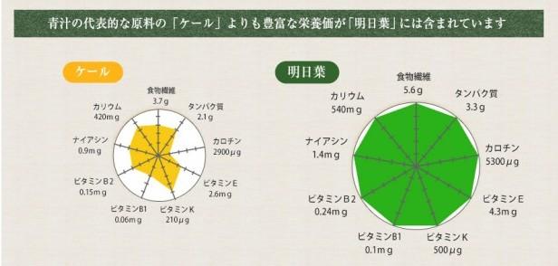 ケート明日葉の栄養価を比較した表