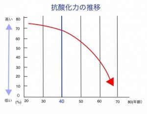 抗酸化作用の年齢低下のグラフ