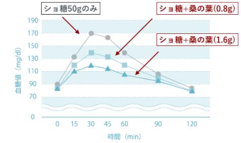 桑の葉の血糖値の上昇を抑える効果を表したグラフ
