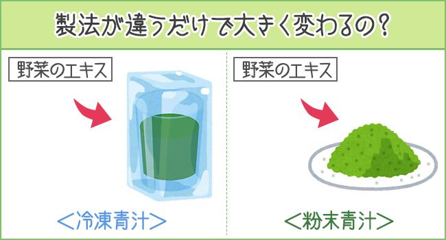 青汁は製法が違うだけで大きくかわるの?