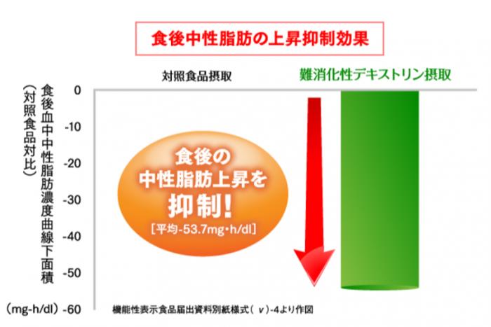 難消化性デキストリンの中性脂肪を抑える効果を表したグラフ