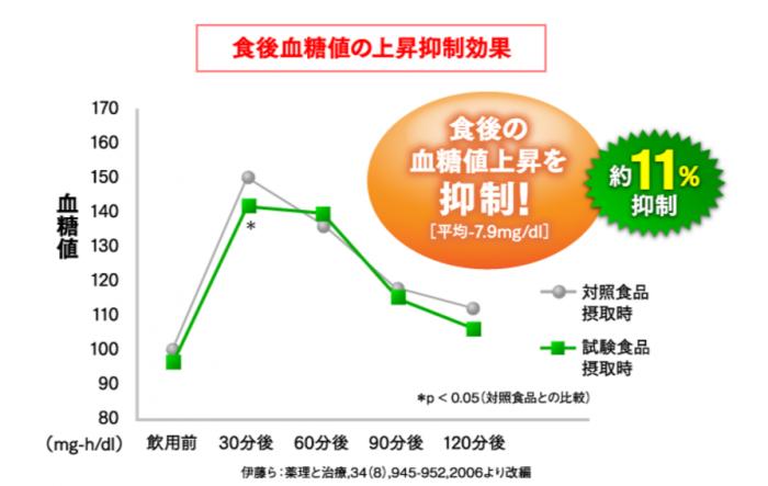 難消化性デキストリンの血糖値の上昇を抑える効果を表したグラフ