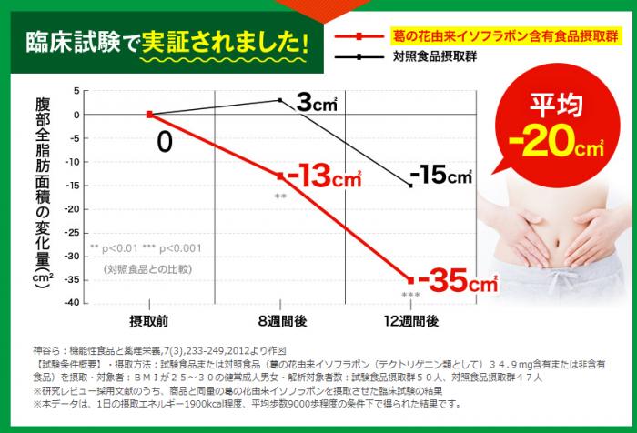 シェイプライフ青汁の脂肪減少の臨床実験の結果のグラフ