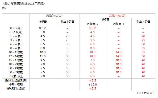 鉄の食事摂取基準2015年度版