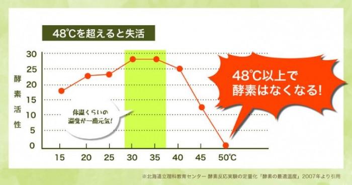 酵素の加熱による損失を表したグラフ