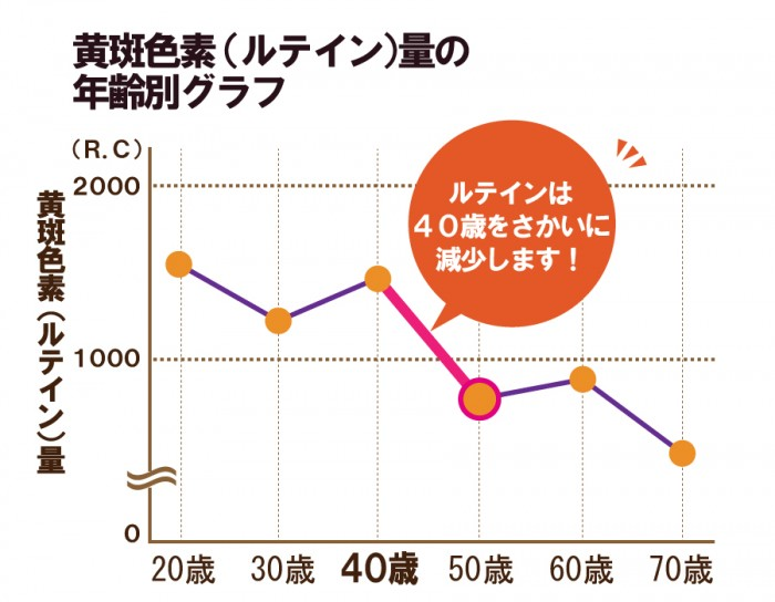 年齢によるルテインの減少を表したグラフ