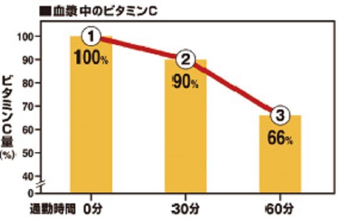 通勤時間別のストレスによるビタミンCの減少を表したグラフ