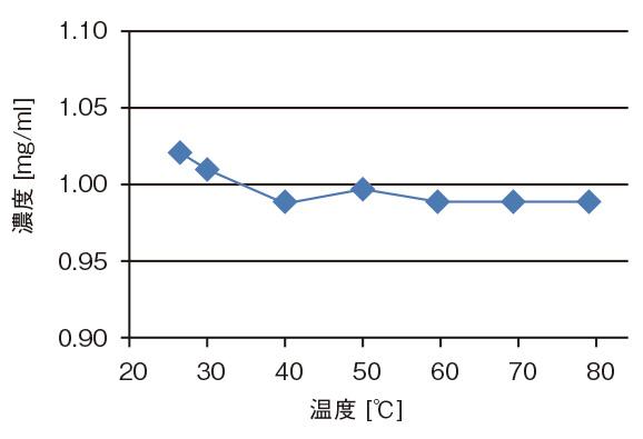 ビタミンCの加熱したときの濃度の変化