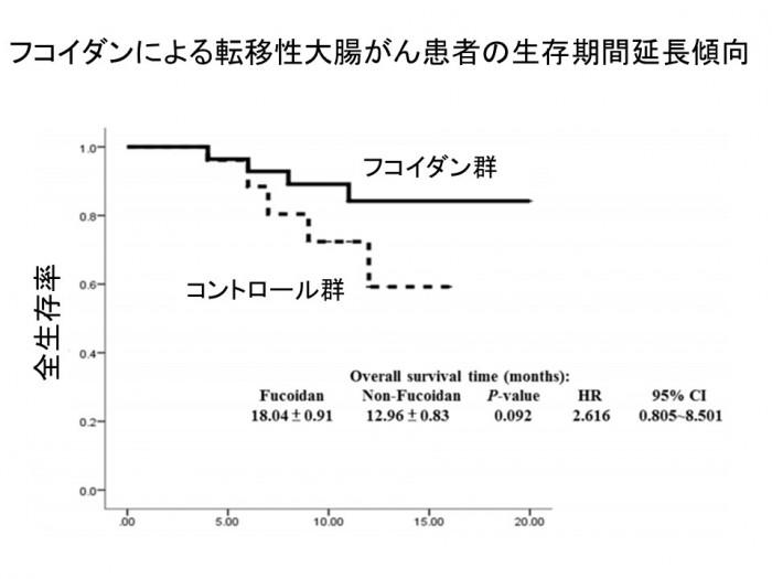 フコイダンを摂取したときの生存率のグラフ