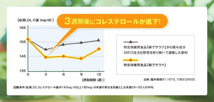 SMCSがコレステロール値を抑制
