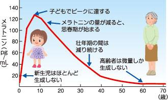 年齢によるメラトニン分泌量の減少を表したグラフ