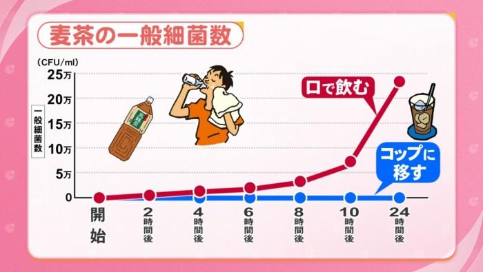 ペットボトルの麦茶の雑菌繁殖率を比較したグラフ