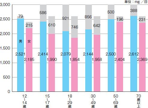 カリウムの1日当たりの目標量と、実際の摂取量を比較したグラフ