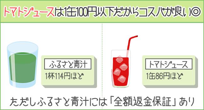 トマトジュースは1缶100円以下で買えるかあら、青汁よりコスパがいい!ただしふるさと青汁には「全額保証金制度」がある