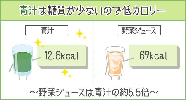 青汁は糖質が少ないので低カロリー