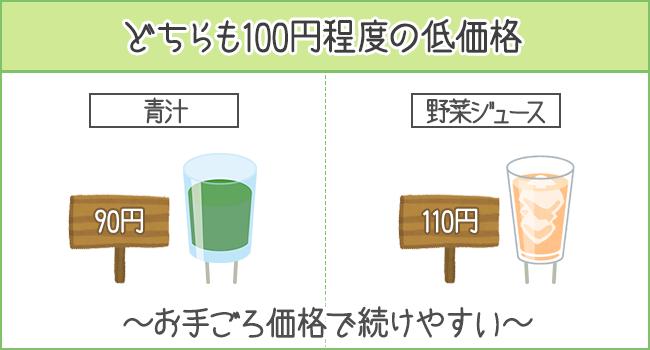 どちらも100円程度の低価格