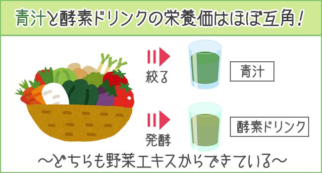 青字雨rと酵素ドリンクの栄養価はほぼ互角