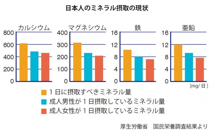 日本人のミネラル摂取の現状を表したグラフ