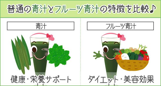 普通の青汁とフルーツ青汁の特徴を比較