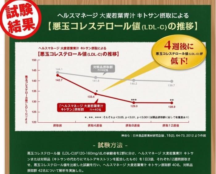 ヘルスマネージ大麦若葉青汁キトサンによる悪玉コレステロール値の推移を表したもの