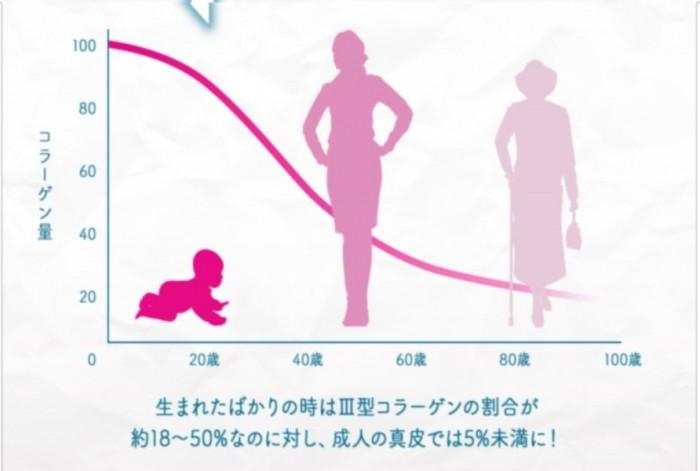 年齢によるⅢ型コラーゲンの減少を表わしたグラフ